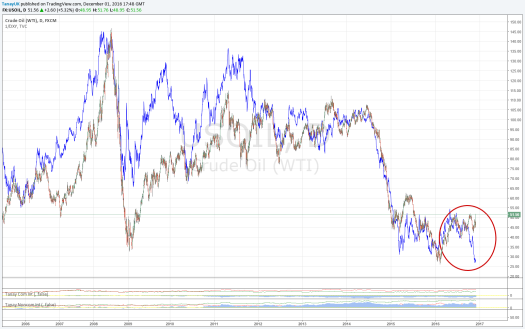 oil-dxy