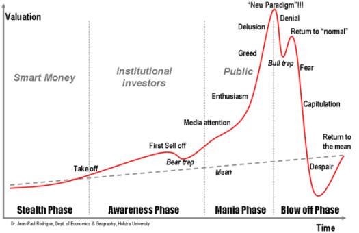anatomy-of-a-bubble